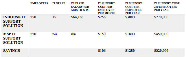 in-house outsourced IT comparison chart